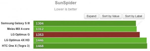 LG-Optimus-G-benchmarks-sunspider
