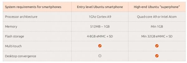 ubuntu-smartphone-requisiti-600x204