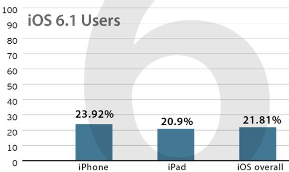 iOS-6.1rate-after-4-days