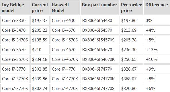 Prezzo-CPU-Haswell