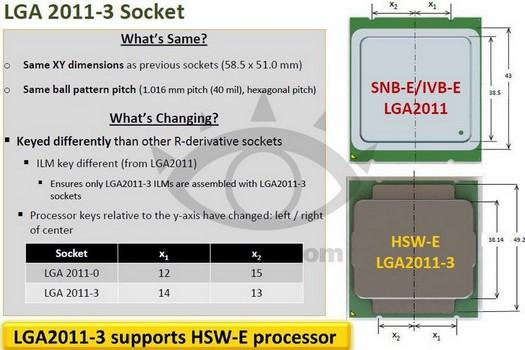 Haswell-socket