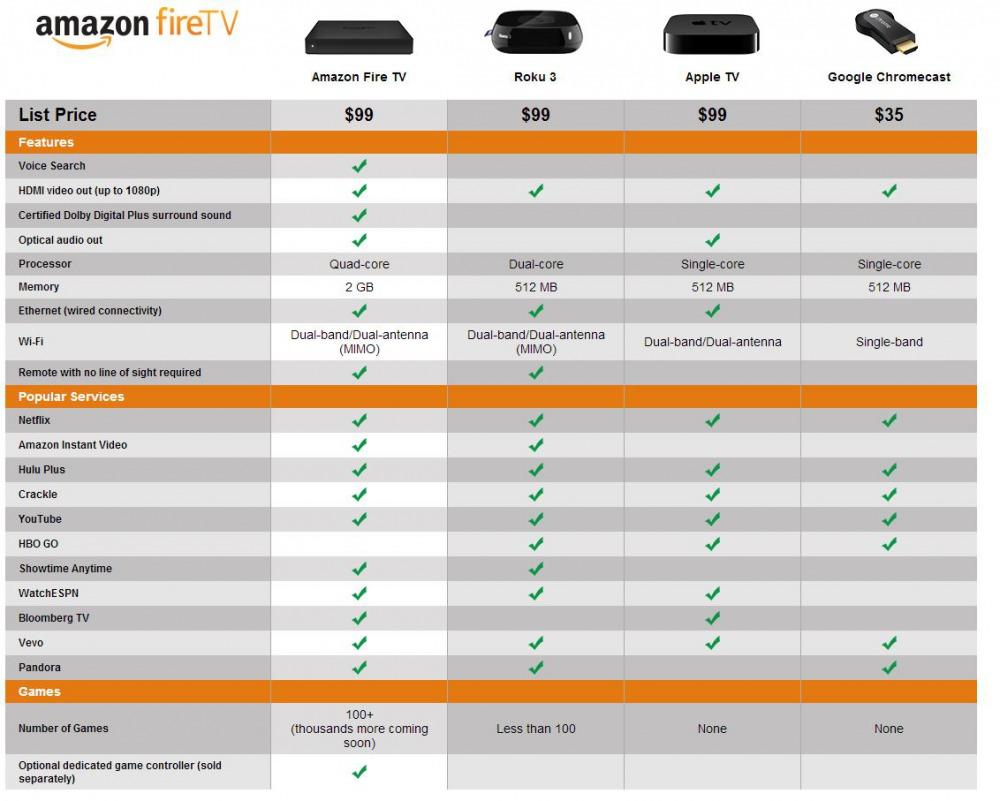 Amazon Fire TV vs Roku 3 vs Apple TV vs Chromecast