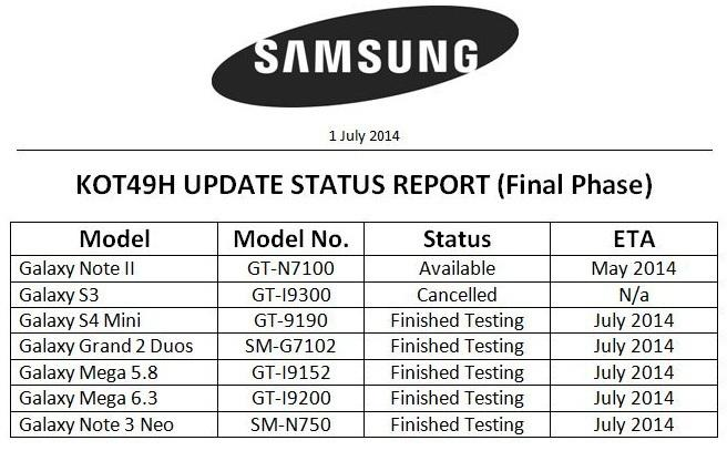 Android-4.4.2-KitKat-Galaxy-Note-3-Neo-Grand-2-Mega 6.3