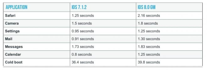 iOS-8-vs-iOS-7-iPhone-4s