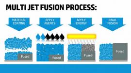 HP Multi Jet Fusion, rivoluzione dell stampa 3D