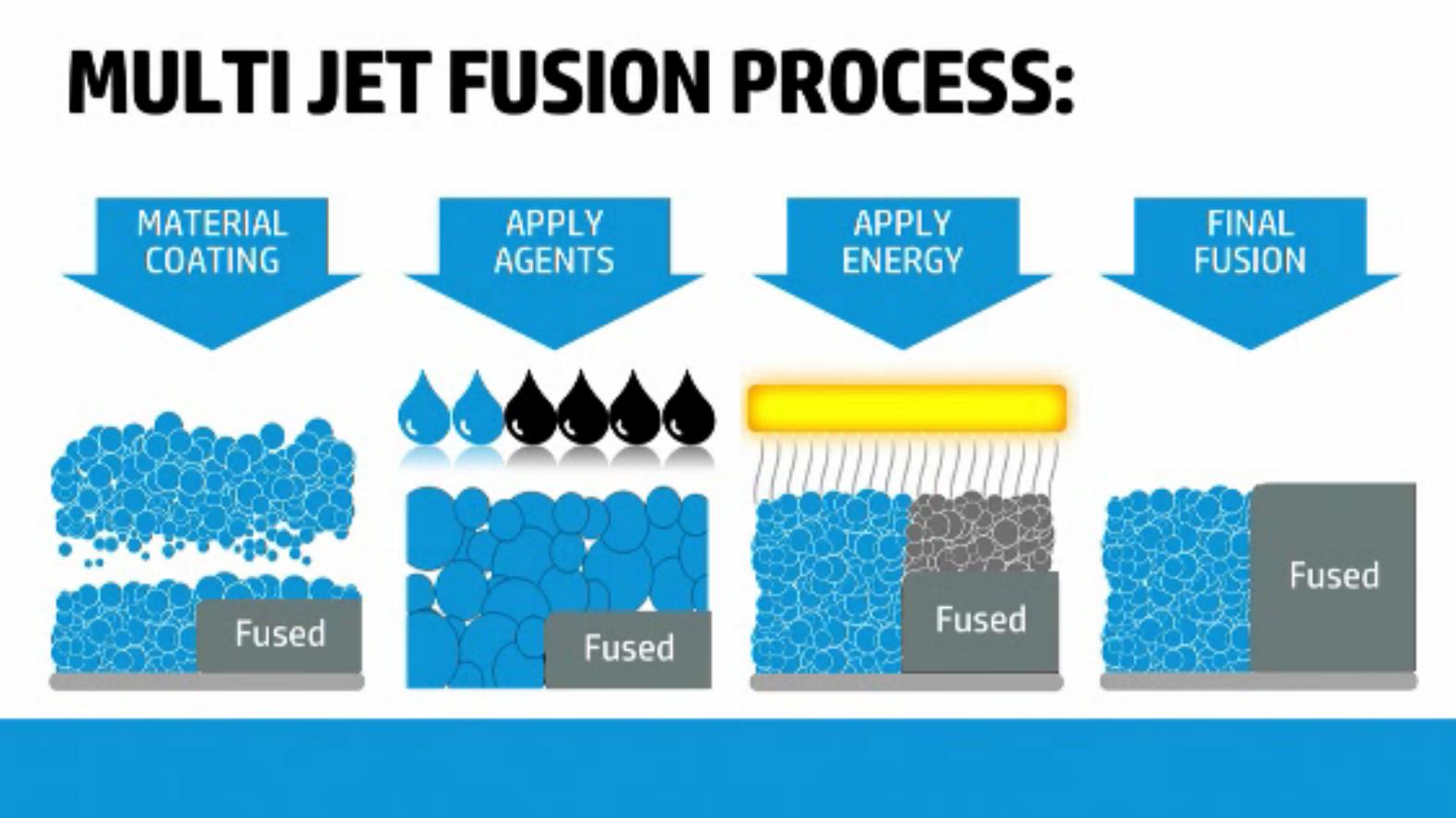 hp_multijet_fusion