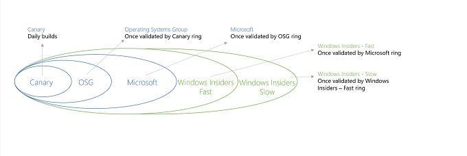 Nuove build di Windows 10