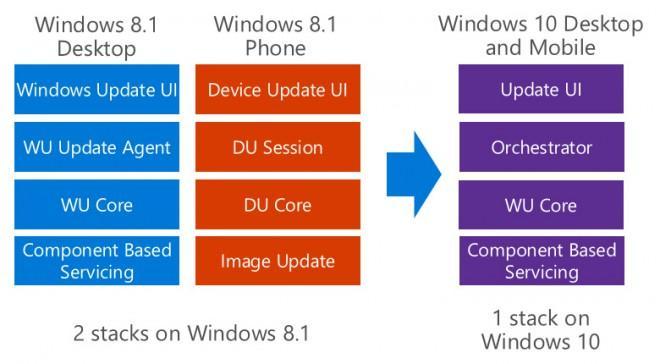 Windows 10 modalità aggiornamento