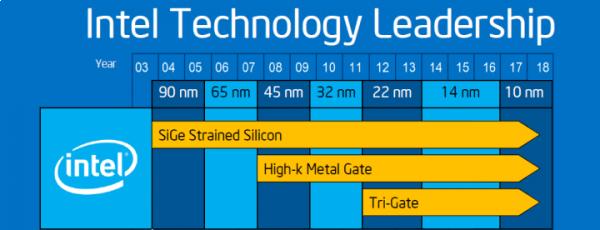 Intel 10 nanometri