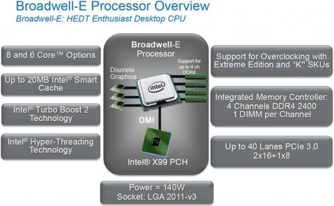 intel_broadwell-E-core-i7